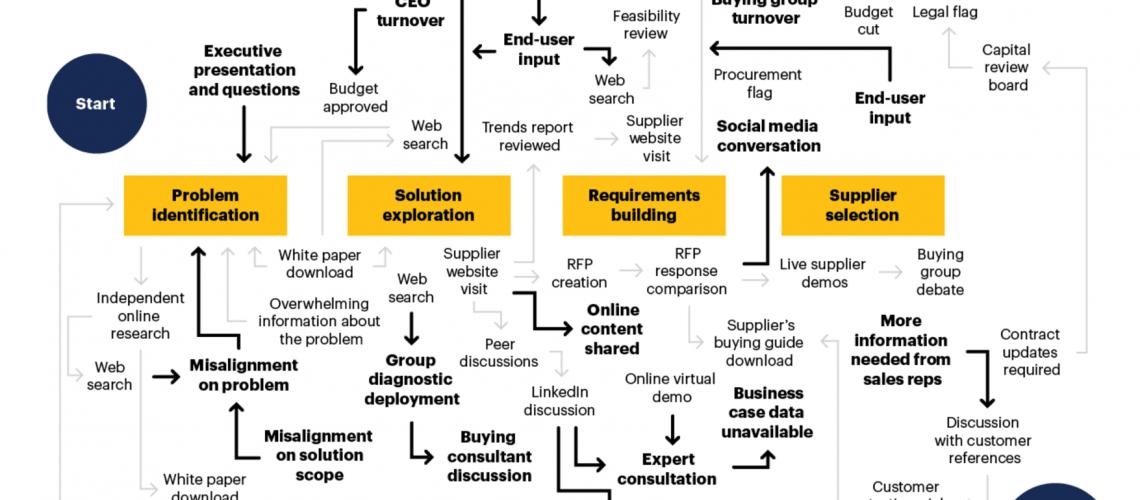 buyer_enablement_process_Gartner